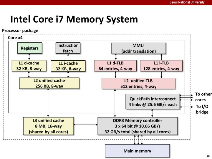 Intel Core i7 Memory System