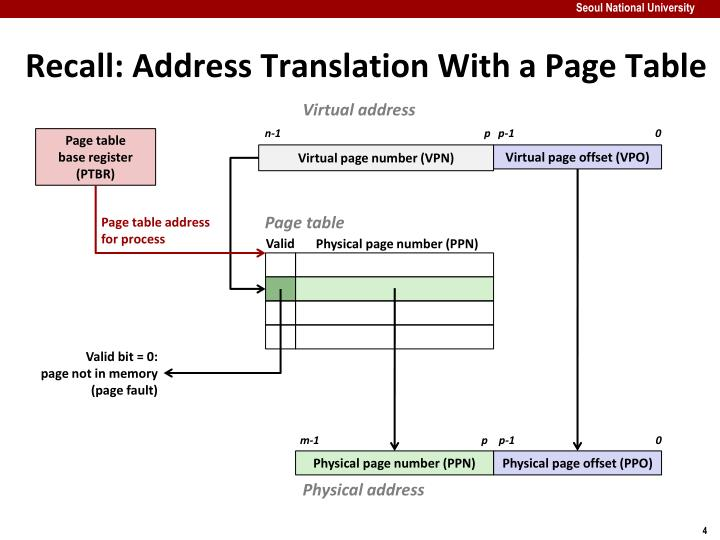 Recall: Address Translation With a Page Table