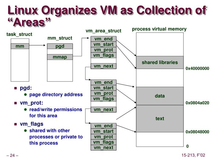 "Linux Organizes VM as Collection of ""Areas"""