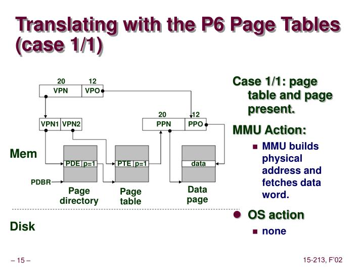 Translating with the P6 Page Tables
