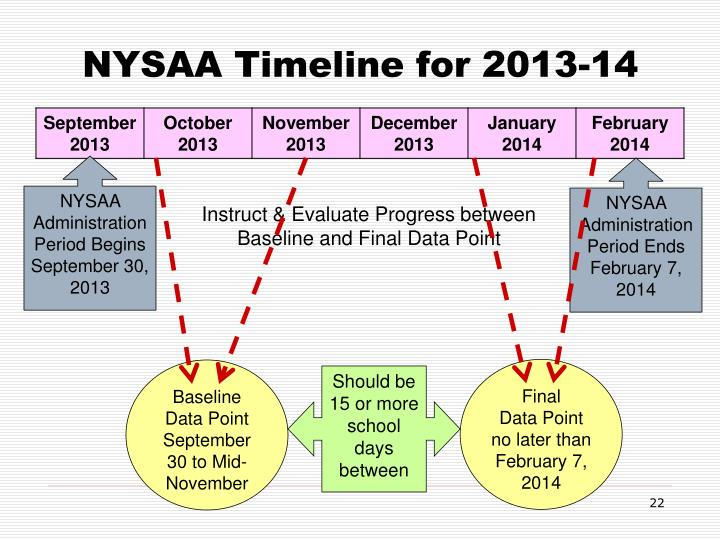 NYSAA Timeline for 2013-14