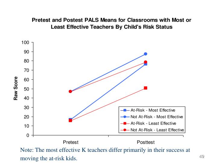 Note: The most effective K teachers differ primarily in their success at moving the at-risk kids.