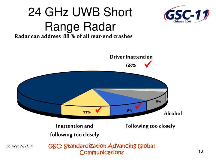 Radar can address  88 % of all rear-end crashes