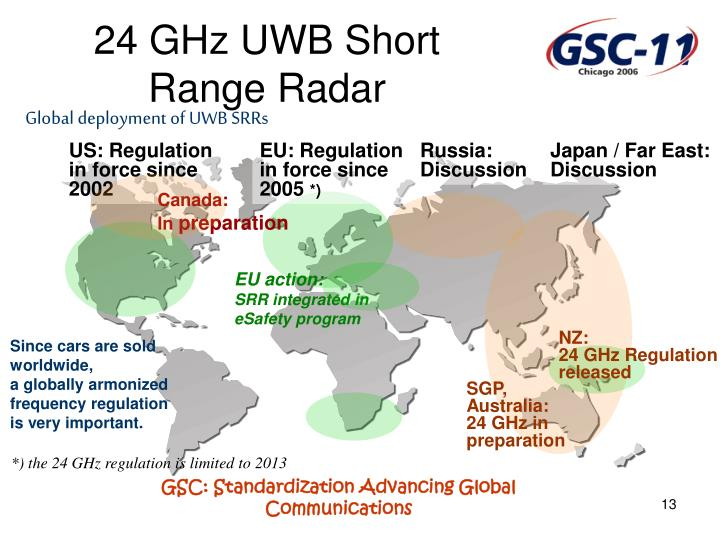 24 GHz UWB Short Range Radar