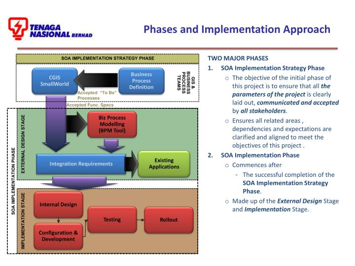 Phases and Implementation Approach