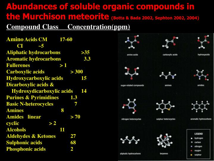 Abundances of soluble organic compounds in the Murchison meteorite