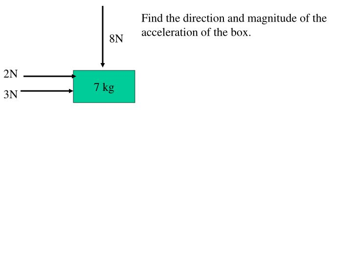 Find the direction and magnitude of the acceleration of the box.