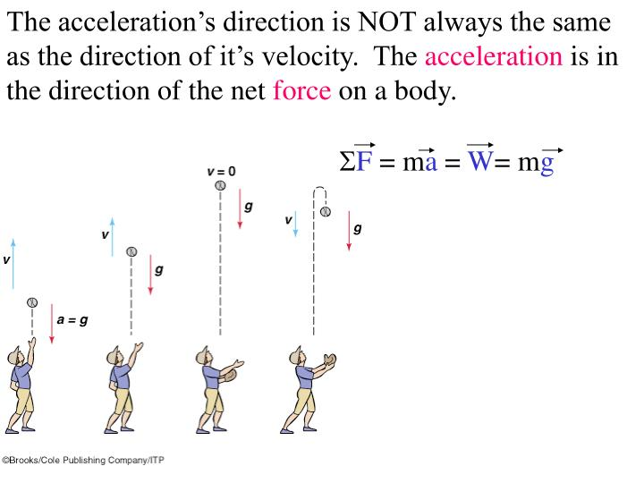 The acceleration's direction is NOT always the same as the direction of it's velocity.  The