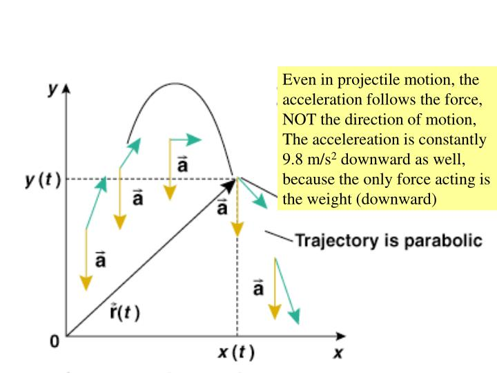 Even in projectile motion, the acceleration follows the force, NOT the direction of motion, The accelereation is constantly 9.8 m/s