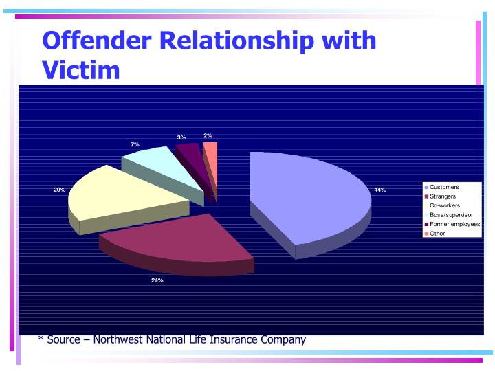 Offender Relationship with Victim