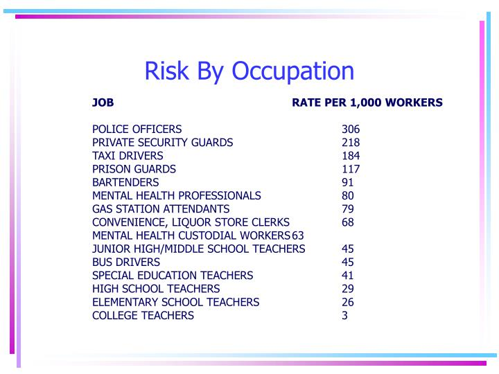 Risk By Occupation