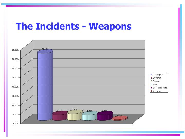 The Incidents - Weapons