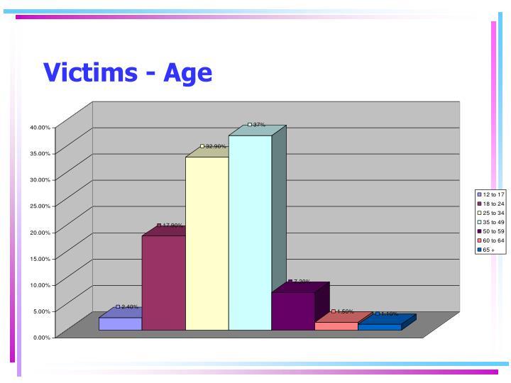 Victims - Age