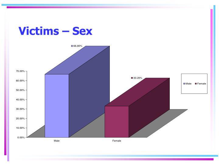 Victims – Sex