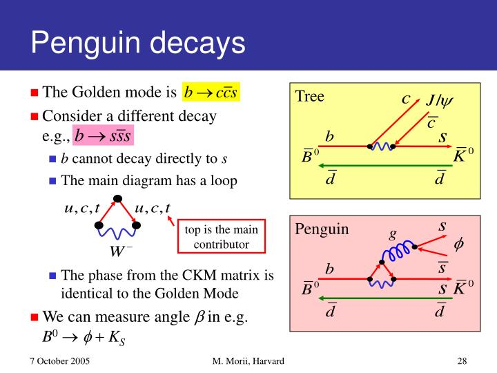 Penguin decays
