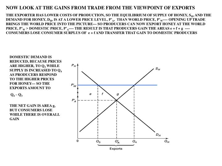 NOW LOOK AT THE GAINS FROM TRADE FROM THE VIEWPOINT OF EXPORTS