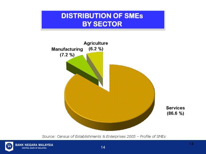 DISTRIBUTION OF SMEs