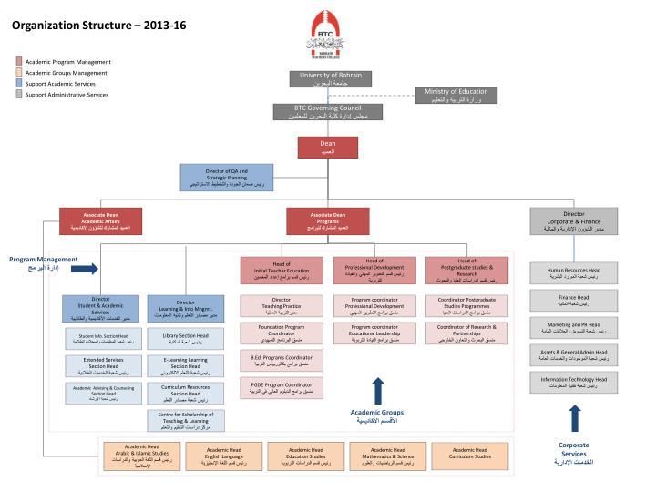 Organization Structure – 2013-16