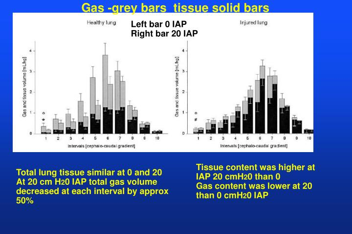 Gas -grey bars  tissue solid bars