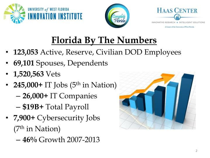 Florida By The Numbers