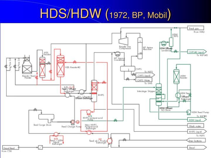 HDS/HDW (
