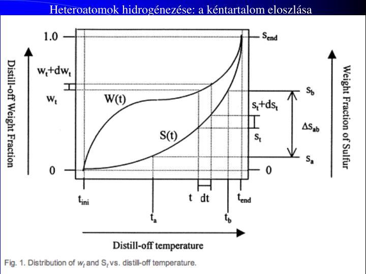 Heteroatomok hidrogénezése: a kéntartalom eloszlása