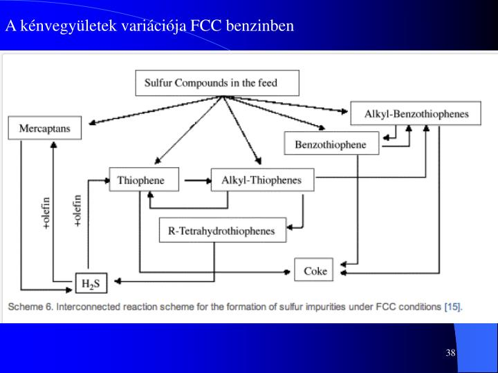 A kénvegyületek variációja FCC benzinben