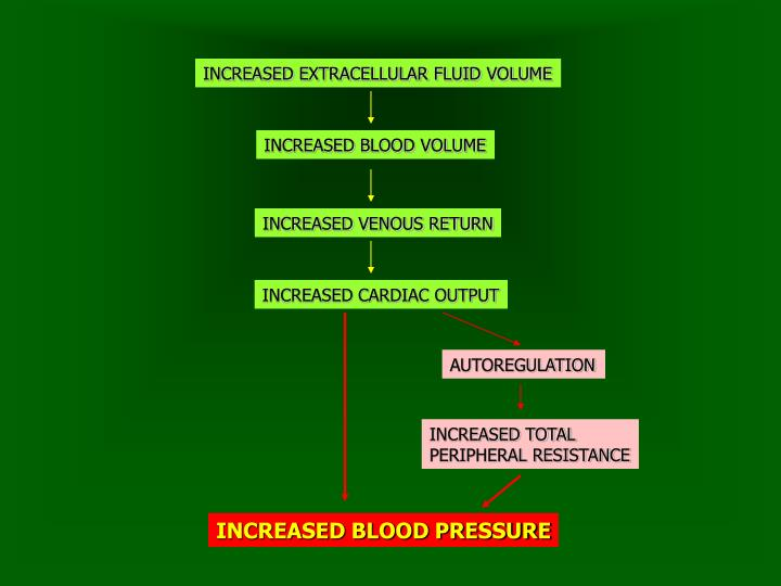 INCREASED EXTRACELLULAR FLUID VOLUME