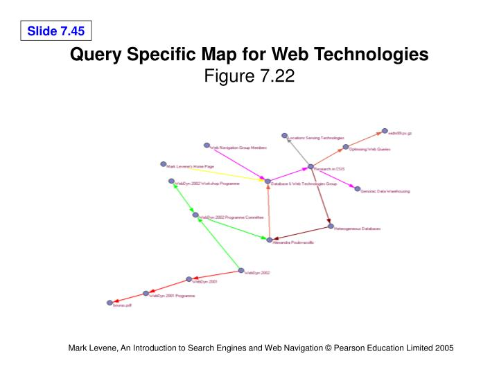 Query Specific Map for Web Technologies