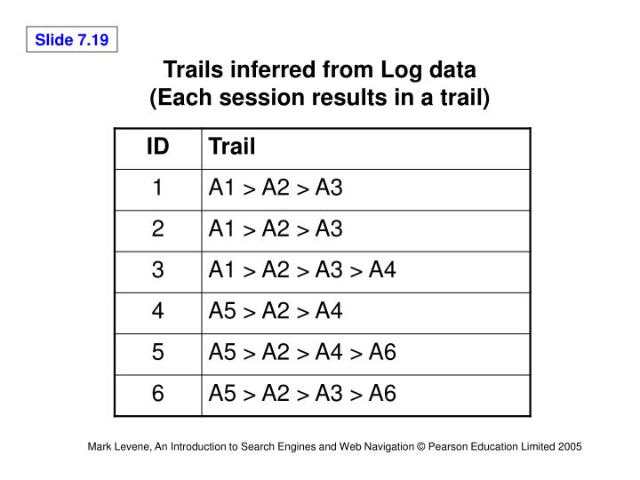 Trails inferred from Log data