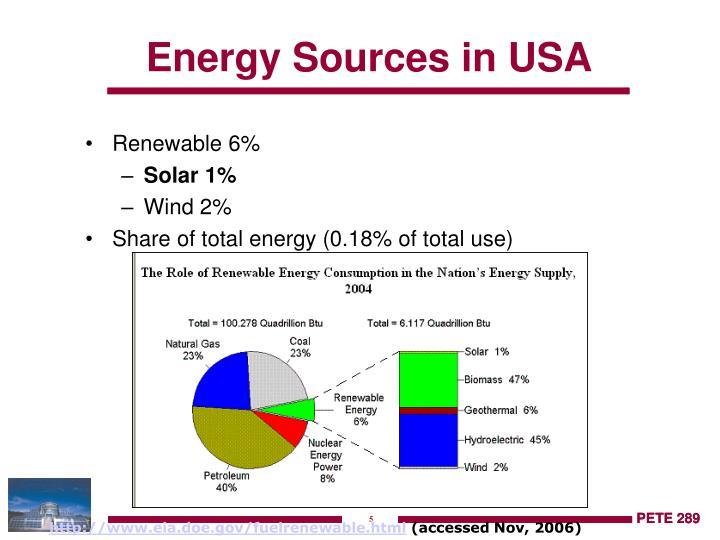 Renewable 6%