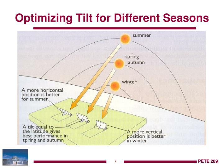 Optimizing Tilt for Different Seasons