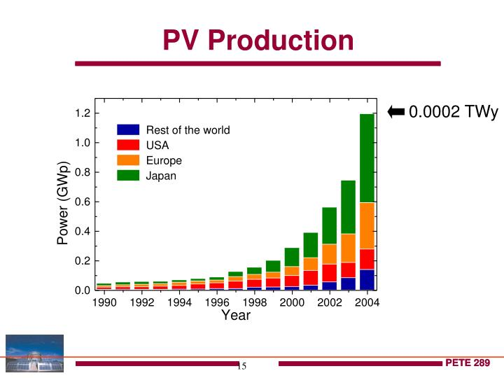 PV Production