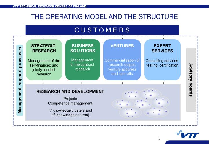THE OPERATING MODEL AND THE STRUCTURE