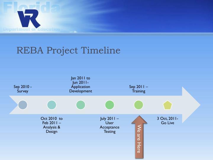 REBA Project Timeline