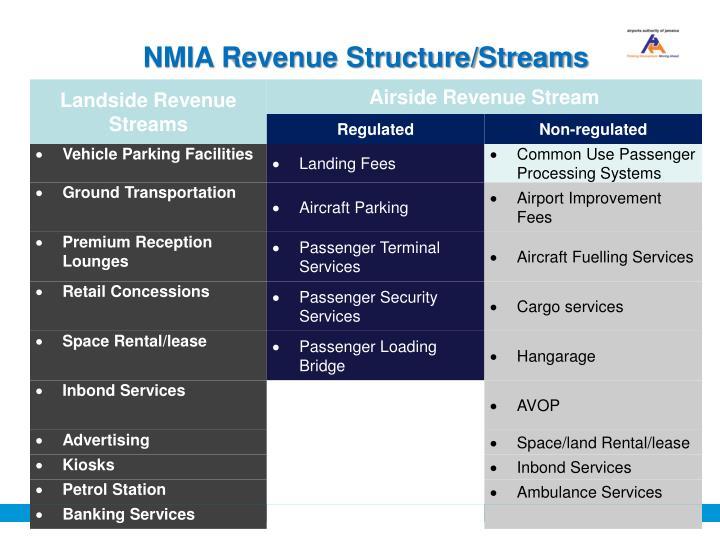 NMIA Revenue Structure/Streams