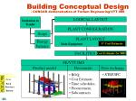 building conceptual design concur demonstration of fortum engineering vtt ims