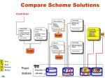 compare scheme solutions