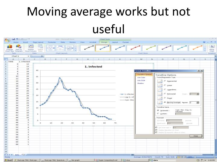 Moving average works but not useful