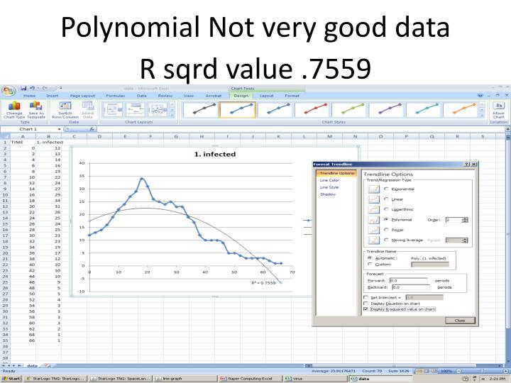 Polynomial Not very good data