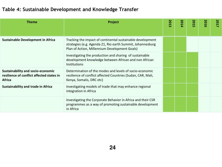 Table 4: Sustainable Development and Knowledge Transfer