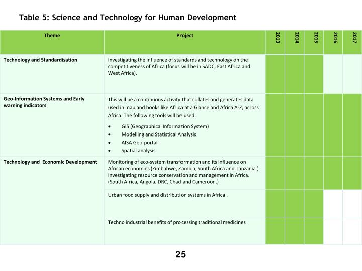 Table 5: Science and Technology for Human Development