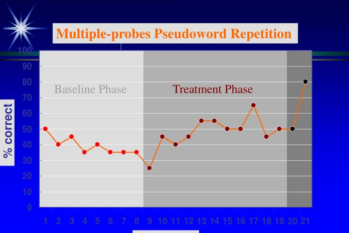Multiple-probes Pseudoword Repetition