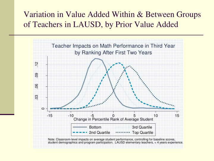 Variation in Value Added Within & Between Groups of Teachers in LAUSD, by Prior Value Added