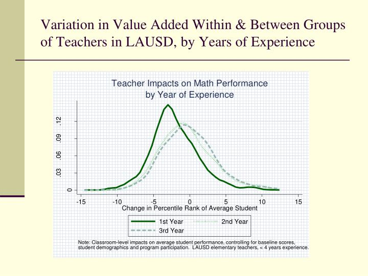 Variation in Value Added Within & Between Groups of Teachers in LAUSD, by Years of Experience