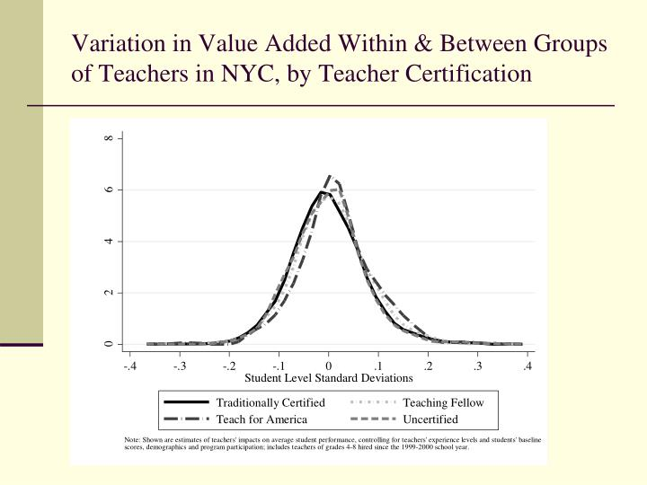Variation in Value Added Within & Between Groups of Teachers in NYC, by Teacher Certification
