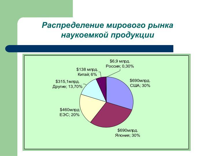 Распределение мирового рынка наукоемкой продукции