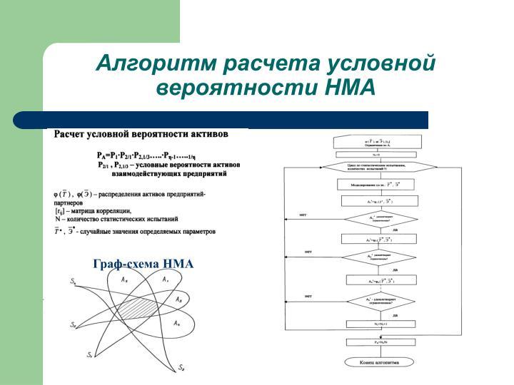 Алгоритм расчета условной вероятности НМА