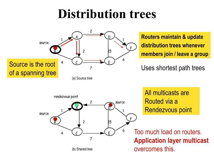 Distribution trees