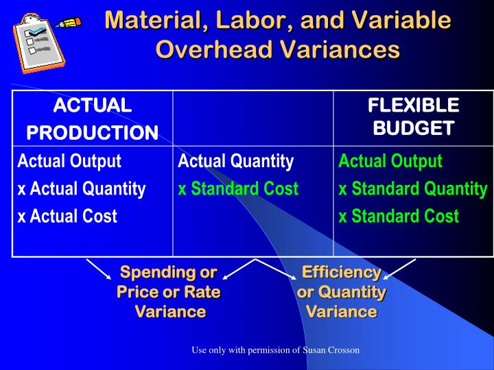 Material, Labor, and Variable Overhead Variances